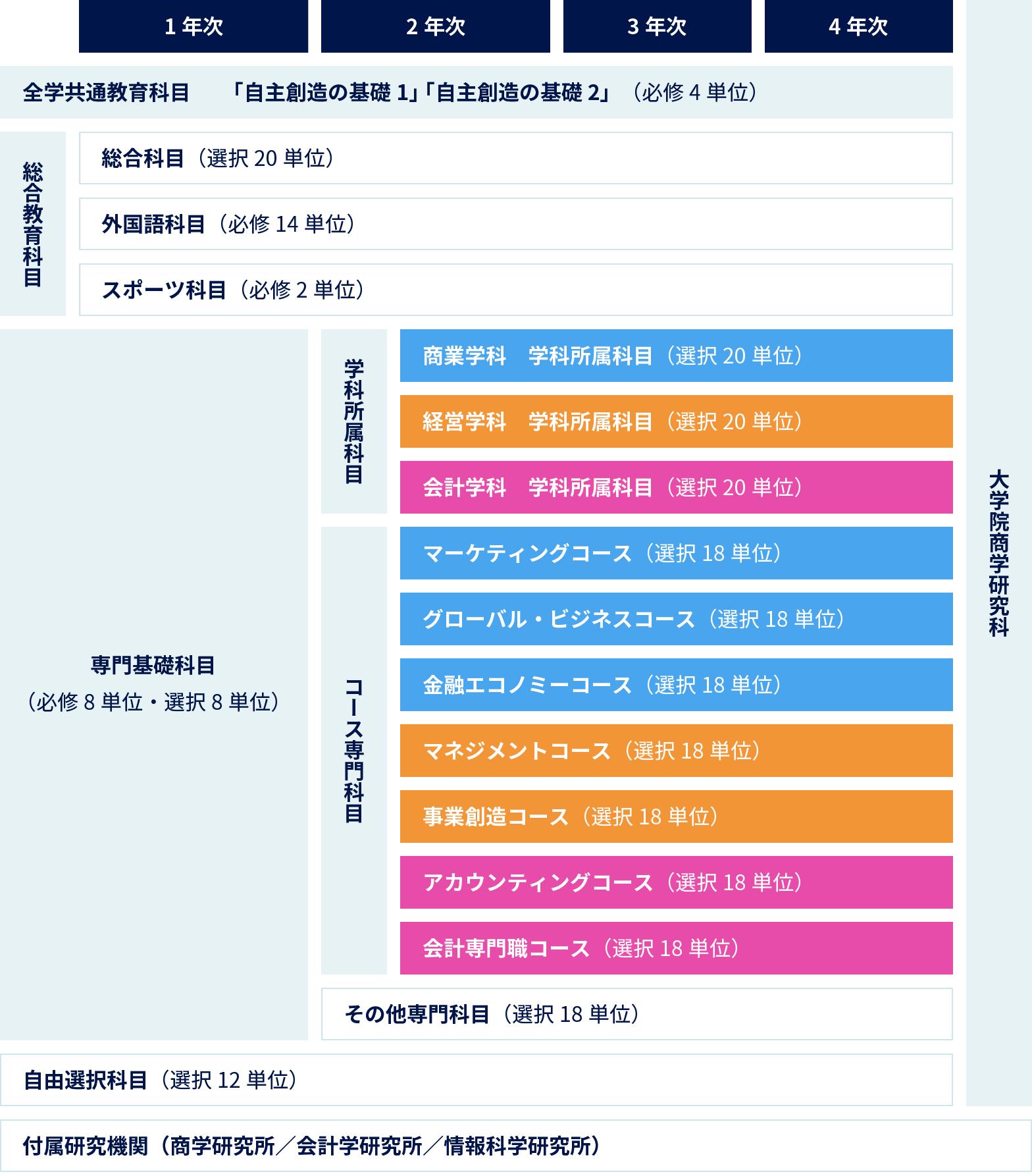 商学部 日本 大学